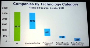 2013-companies-by-technology-category