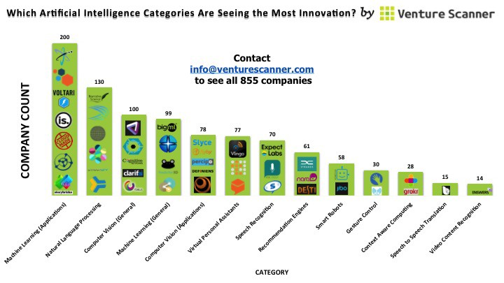 AI innovation_by-category_2015