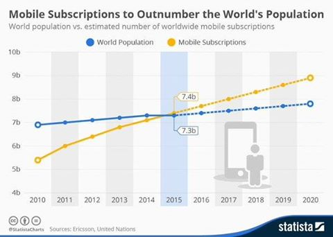 Mobile subscriptions outnumber world population_did u know
