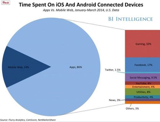 Time spent-mobile access to the Internet