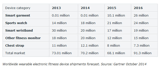 Wearable projections_Gartner