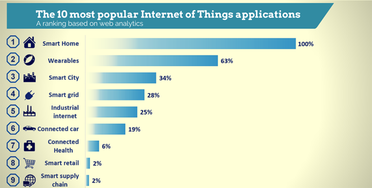 IoT-application-ranking-Feb2015