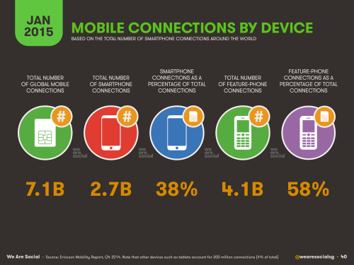 mobile connections by device_2015