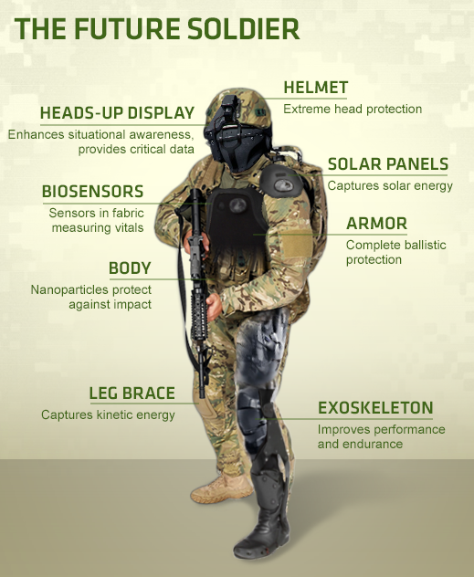 military wearables_darpa circa 2015